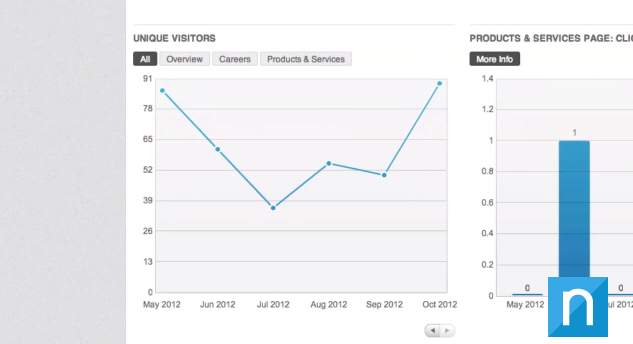 linkedin unique visitors analytics